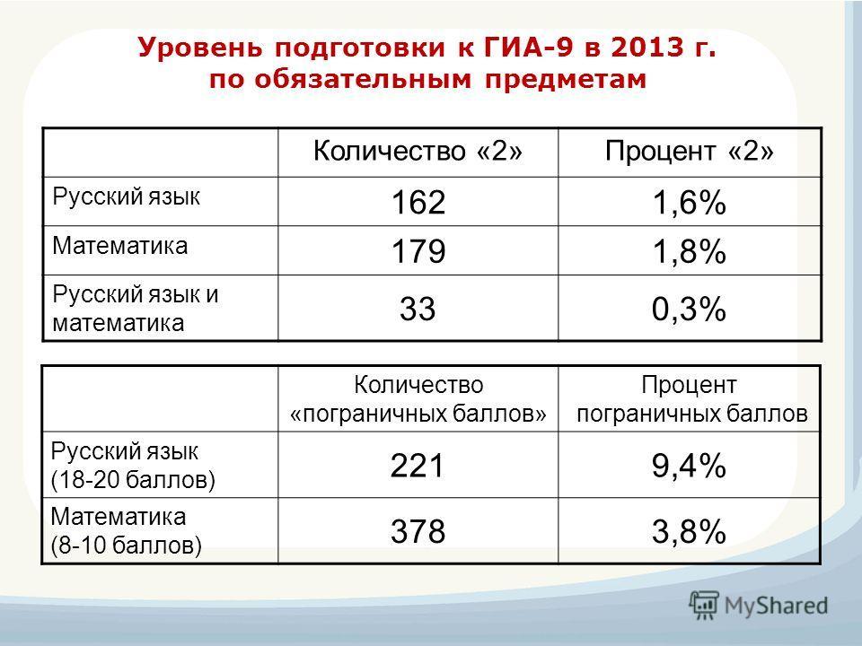 Уровень подготовки к ГИА-9 в 2013 г. по обязательным предметам Количество «2»Процент «2» Русский язык 1621,6% Математика 1791,8% Русский язык и математика 330,3% Количество «пограничных баллов» Процент пограничных баллов Русский язык (18-20 баллов) 2