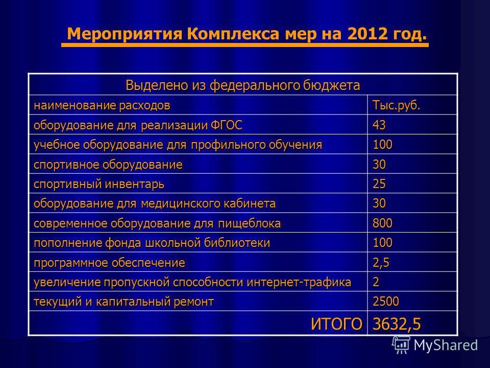 Мероприятия Комплекса мер на 2012 год. Выделено из федерального бюджета наименование расходов Тыс.руб. оборудование для реализации ФГОС 43 учебное оборудование для профильного обучения 100 спортивное оборудование 30 спортивный инвентарь 25 оборудован