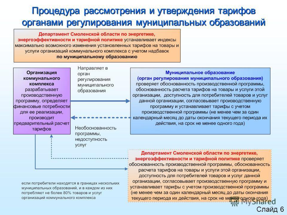Процедура рассмотрения и утверждения тарифов органами регулирования муниципальных образований Слайд 6