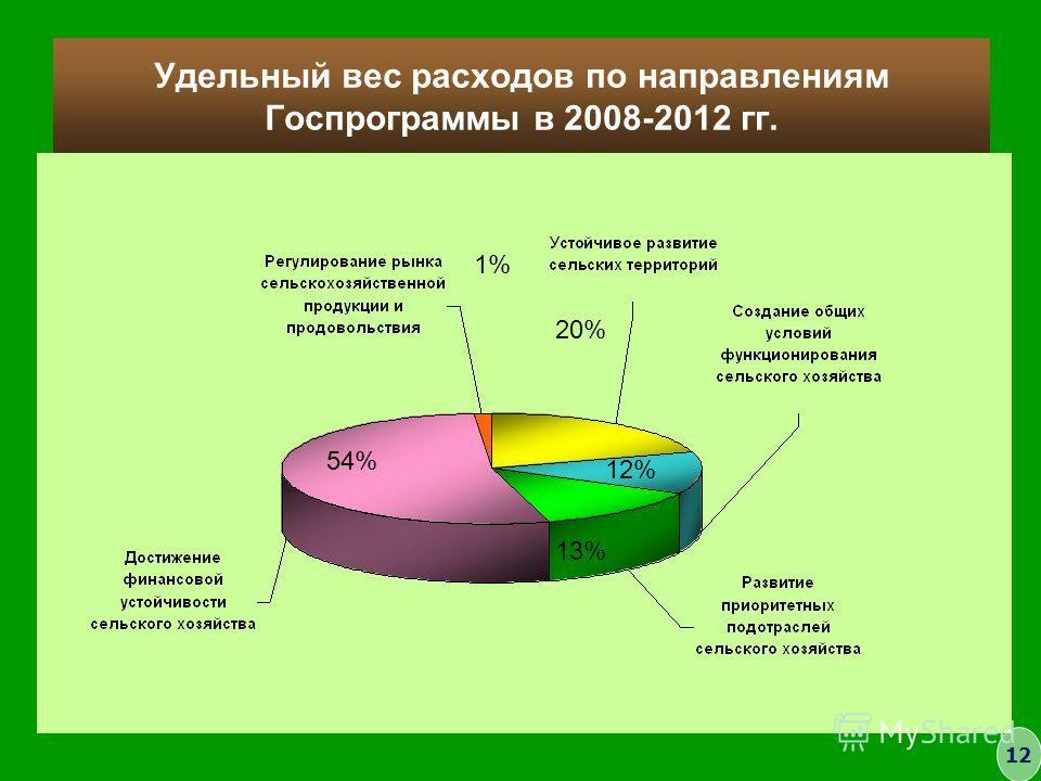 Удельный вес расходов по направлениям Госпрограммы в 2008-2012 гг. 54% 20% 12% 13% 1% 12