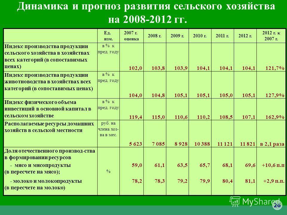 Динамика и прогноз развития сельского хозяйства на 2008-2012 гг. Ед. изм. 2007 г. оценка 2008 г.2009 г.2010 г.2011 г.2012 г. 2012 г. к 2007 г. Индекс производства продукции сельского хозяйства в хозяйствах всех категорий (в сопоставимых ценах) в % к