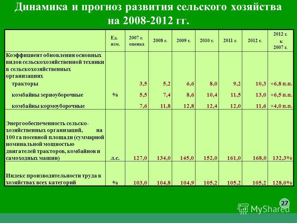 Динамика и прогноз развития сельского хозяйства на 2008-2012 гг. Ед. изм. 2007 г. оценка 2008 г.2009 г.2010 г.2011 г.2012 г. к 2007 г. Коэффициент обновления основных видов сельскохозяйственной техники в сельскохозяйственных организациях тракторы3,55