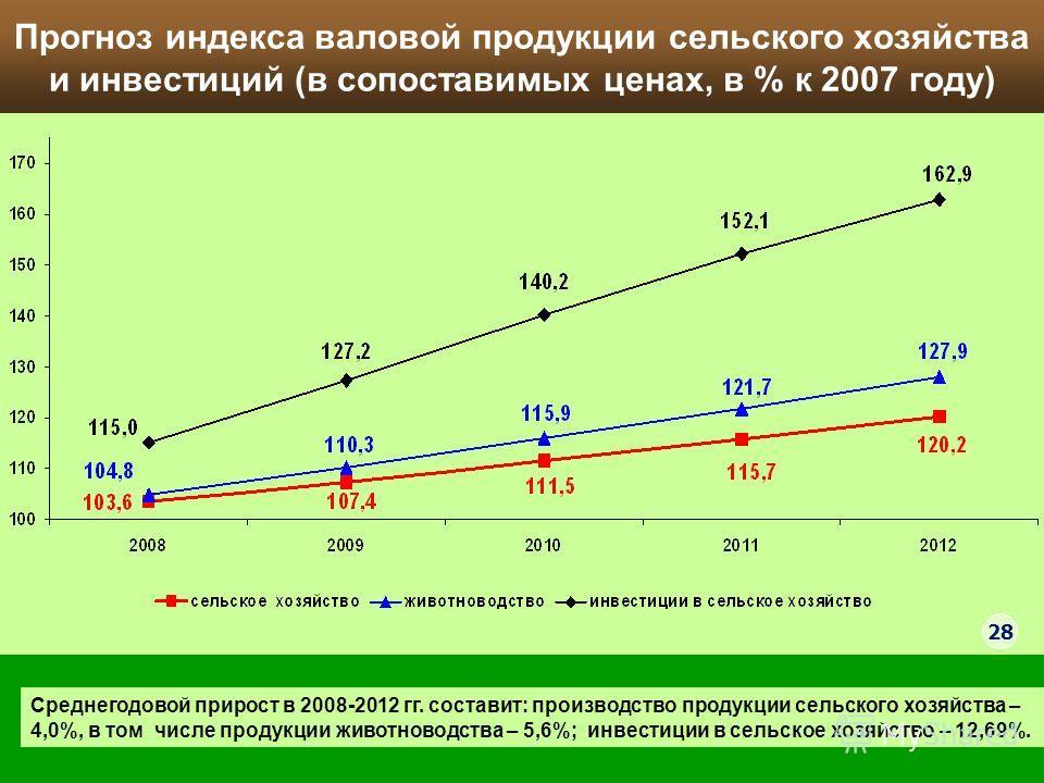 Прогноз индекса валовой продукции сельского хозяйства и инвестиций (в сопоставимых ценах, в % к 2007 году) Среднегодовой прирост в 2008-2012 гг. составит: производство продукции сельского хозяйства – 4,0%, в том числе продукции животноводства – 5,6%;