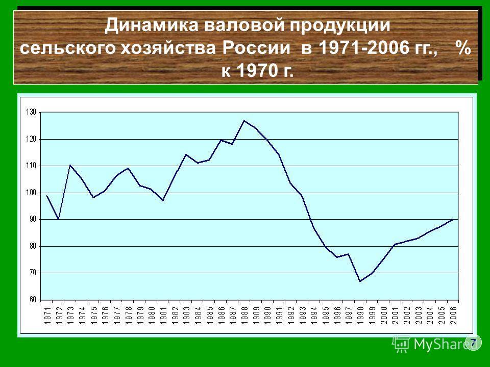 Динамика валовой продукции сельского хозяйства России в 1971-2006 гг., % к 1970 г. Динамика валовой продукции сельского хозяйства России в 1971-2006 гг., % к 1970 г. 7