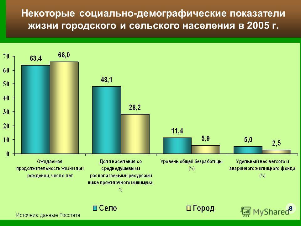 Некоторые социально-демографические показатели жизни городского и сельского населения в 2005 г. Источник: данные Росстата 8