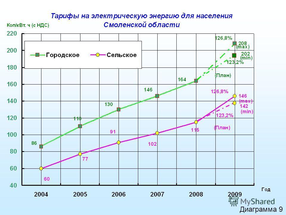 Диаграмма 9