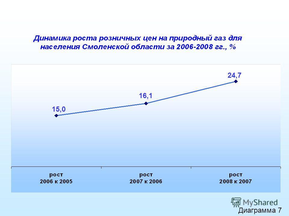 Диаграмма 7 15,0 16,1 24,7