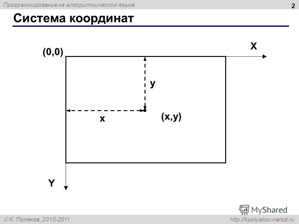 Программирование на алгоритмическом языке К. Поляков, 2010-2011 http://kpolyakov.narod.ru Система координат 2 (0,0) (x,y)(x,y) X Y x y