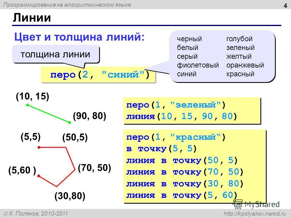Программирование на алгоритмическом языке К. Поляков, 2010-2011 http://kpolyakov.narod.ru Цвет и толщина линий: перо(2,