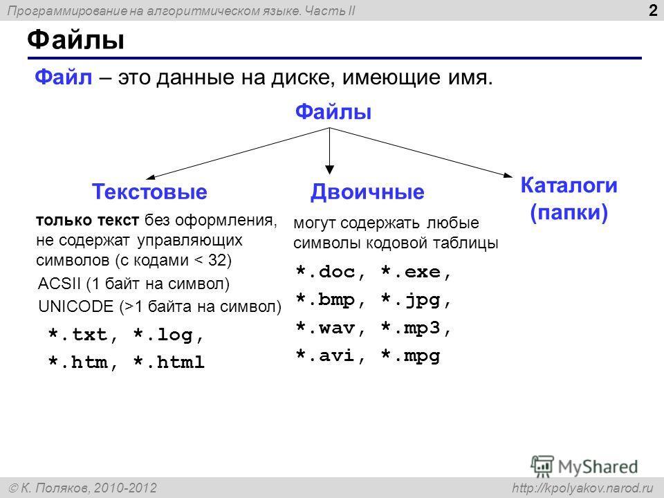 Программирование на алгоритмическом языке. Часть II К. Поляков, 2010-2012 http://kpolyakov.narod.ru Файлы 2 Файл – это данные на диске, имеющие имя. Файлы только текст без оформления, не содержат управляющих символов (с кодами < 32) ACSII (1 байт на