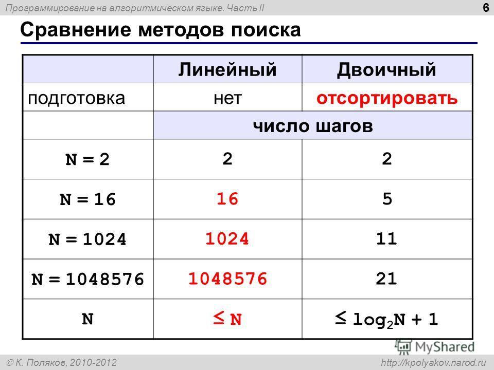 Программирование на алгоритмическом языке. Часть II К. Поляков, 2010-2012 http://kpolyakov.narod.ru Сравнение методов поиска 6 ЛинейныйДвоичный подготовканетотсортировать число шагов N = 2N = 222 N = 16165 N = 1024102411 N = 1048576104857621 N N log