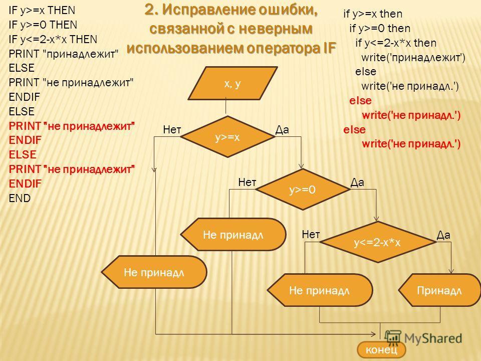 x, y y>=x ДаНет y>=0 ДаНет y=x THEN IF y>=0 THEN IF y=x then if y>=0 then if y