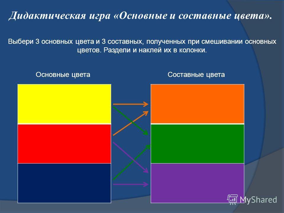 Дидактическая игра «Основные и составные цвета». Выбери 3 основных цвета и 3 составных, полученных при смешивании основных цветов. Раздели и наклей их в колонки. Основные цветаСоставные цвета