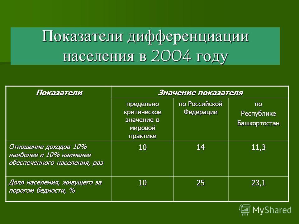 Показатели дифференциации населения в 2004 году Показатели Значение показателя предельно критическое значение в мировой практике по Российской Федерации поРеспубликеБашкортостан Отношение доходов 10% наиболее и 10% наименее обеспеченного населения, р