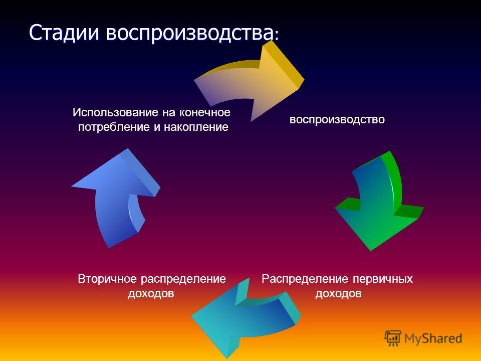 Стадии воспроизводства : воспроизводство Распределение первичных доходов Вторичное распределение доходов Использование на конечное потребление и накопление