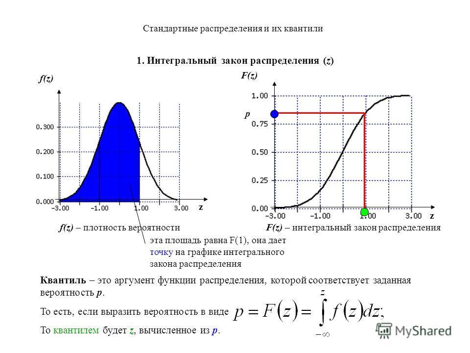 Стандартные распределения и их квантили 1. Интегральный закон распределения (z) z z эта площадь равна F(1), она дает точку на графике интегрального закона распределения f(z) – плотность вероятности F(z) – интегральный закон распределения F(z) f(z) Кв