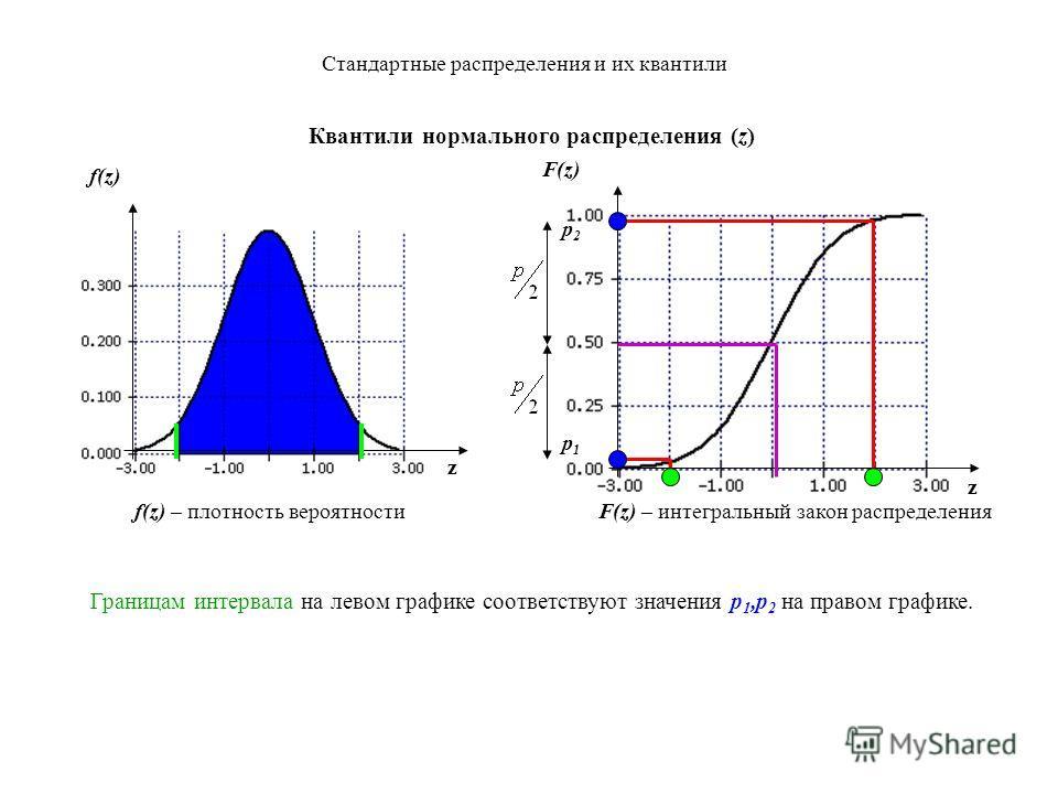 Стандартные распределения и их квантили 1. Интегральный закон распределения (z) z z f(z) – плотность вероятности F(z) – интегральный закон распределения f(z) эта площадь равна F(2), она дает точку на графике интегрального закона распределения F(z) p