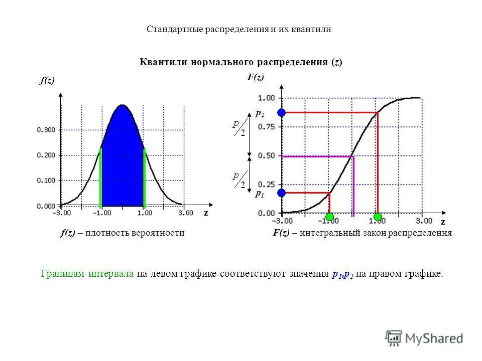 Стандартные распределения и их квантили Квантили нормального распределения (z) z z f(z) – плотность вероятности f(z) Границам интервала на левом графике соответствуют значения p 1,p 2 на правом графике. p2p2 p1p1 F(z) F(z) – интегральный закон распре