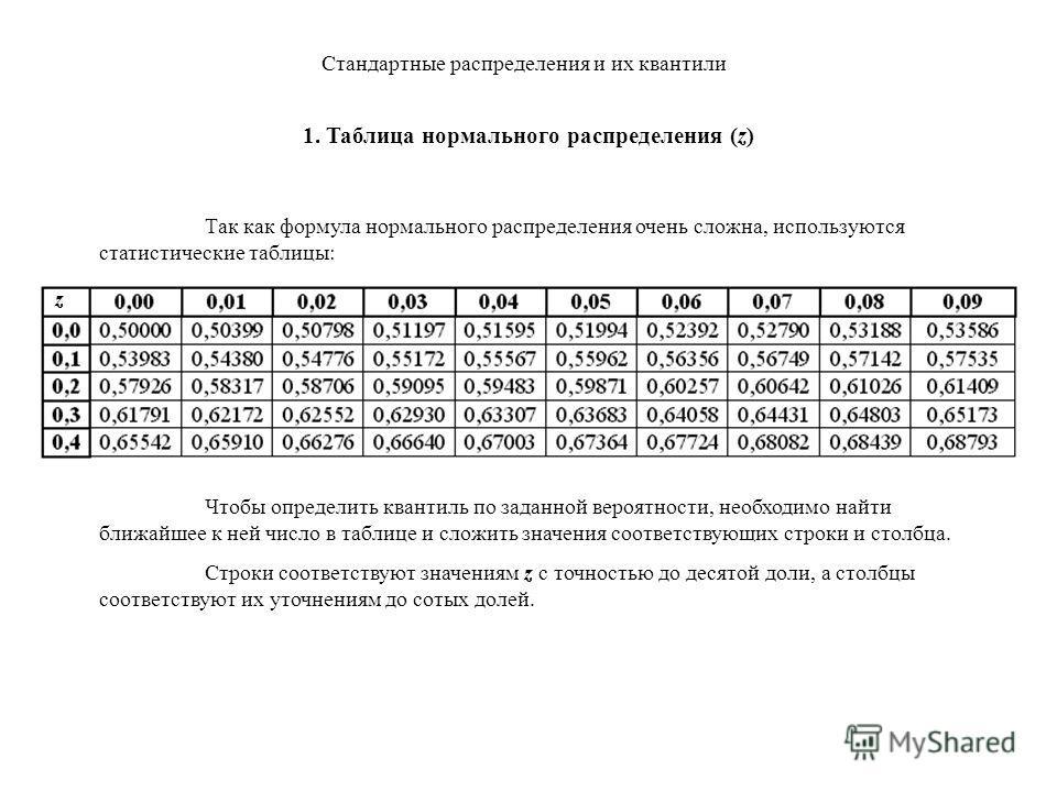 Стандартные распределения и их квантили 1. Таблица нормального распределения (z) Так как формула нормального распределения очень сложна, используются статистические таблицы: z