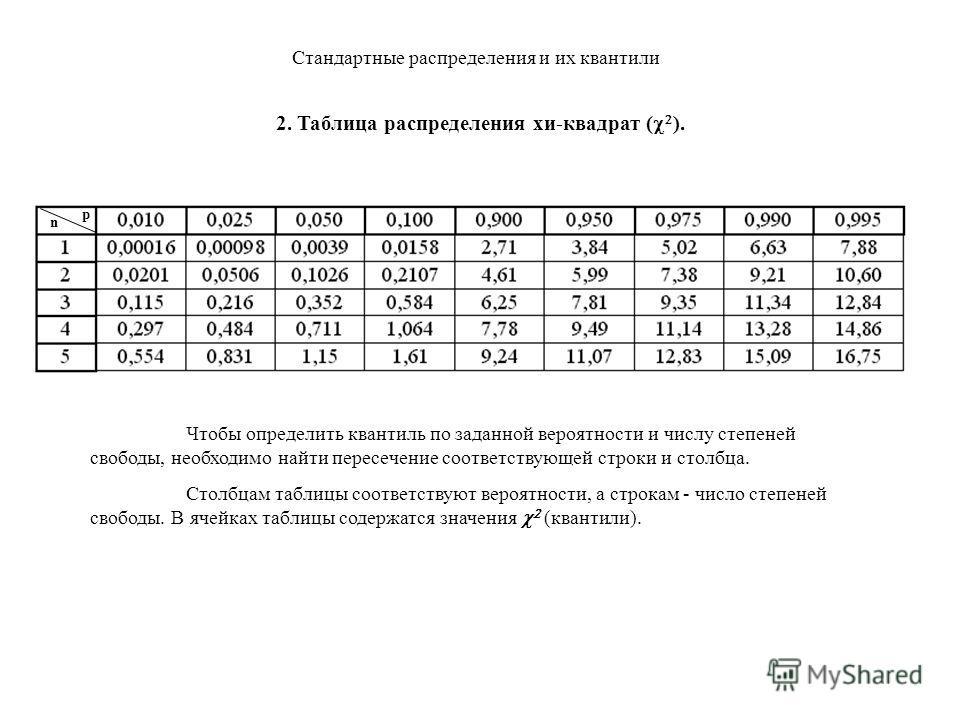 Стандартные распределения и их квантили 2. Распределение Пирсона или хи-квадрат ( ). Это распределение возникает как результат сложения квадратов нескольких величин, подчиняющихся нормальному закону с μ=0, =1. Число слагаемых n называется числом степ