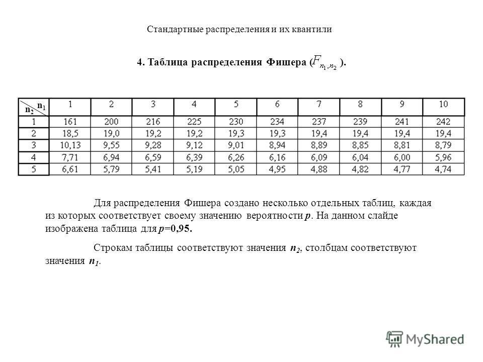 Стандартные распределения и их квантили Для распределения Фишера создано несколько отдельных таблиц, каждая из которых соответствует своему значению вероятности p. На данном слайде изображена таблица для p=0,95. 4. Таблица распределения Фишера ( ). n