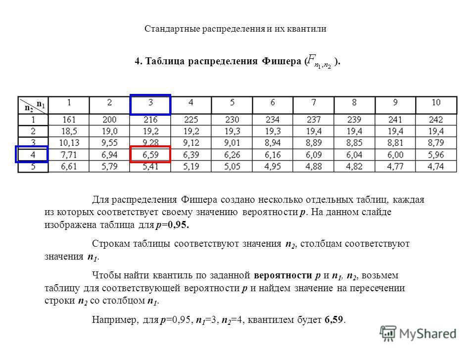 Стандартные распределения и их квантили Для распределения Фишера создано несколько отдельных таблиц, каждая из которых соответствует своему значению вероятности p. На данном слайде изображена таблица для p=0,95. Строкам таблицы соответствуют значения