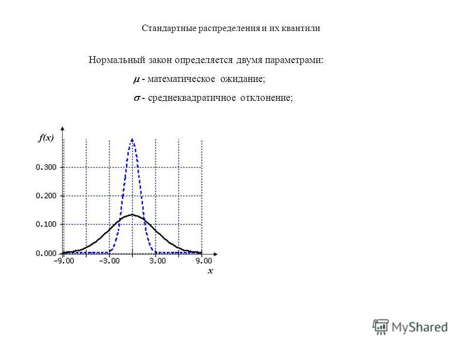 Стандартные распределения и их квантили 1. Стандартное нормальное распределение (Z) Это распределение возникает как результат сложения многих независимых случайных воздействий. x Эта площадь равна вероятности попадания величины x в интервал [a;b]. ab