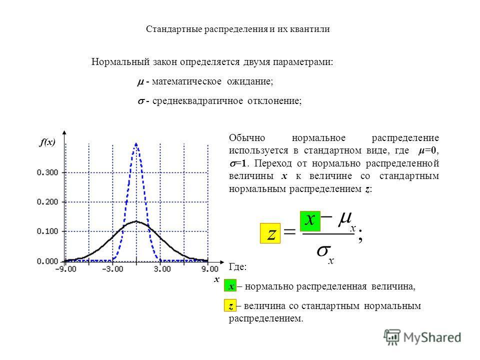 Стандартные распределения и их квантили Нормальный закон определяется двумя параметрами: - математическое ожидание; - среднеквадратичное отклонение; ; x x z x x f(x) Обычно нормальное распределение используется в стандартном виде, где μ=0, =1. Перехо
