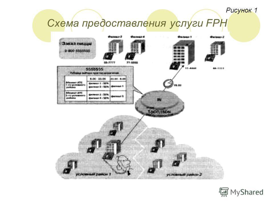 Рисунок 1 Схема предоставления услуги FPH