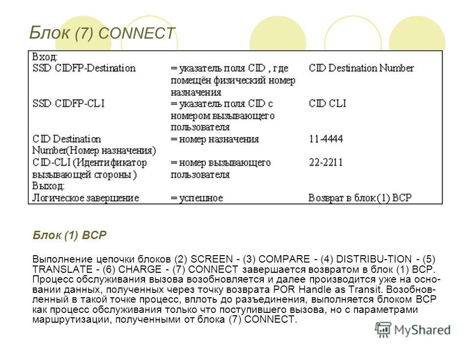 Блок (7) CONNECT Блок (1) ВСР Выполнение цепочки блоков (2) SCREEN - (3) COMPARE - (4) DISTRIBU-TION - (5) TRANSLATE - (6) CHARGE - (7) CONNECT завершается возвратом в блок (1) ВСР. Процесс обслуживания вызова возобновляется и далее производится уже