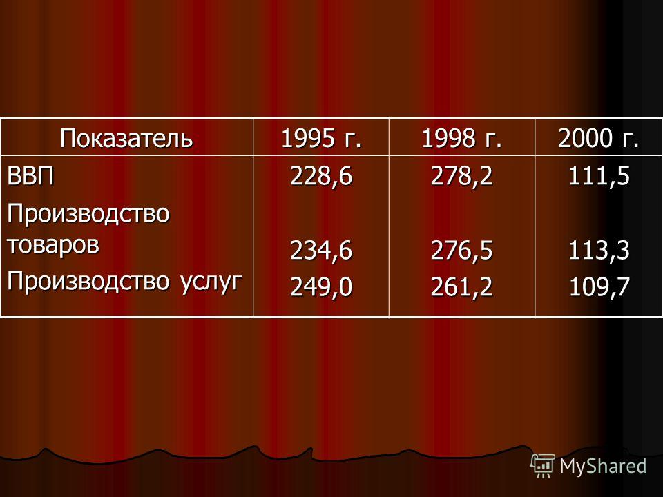 Показатель 1995 г. 1998 г. 2000 г. ВВП Производство товаров Производство услуг 228,6234,6249,0278,2276,5261,2111,5113,3109,7
