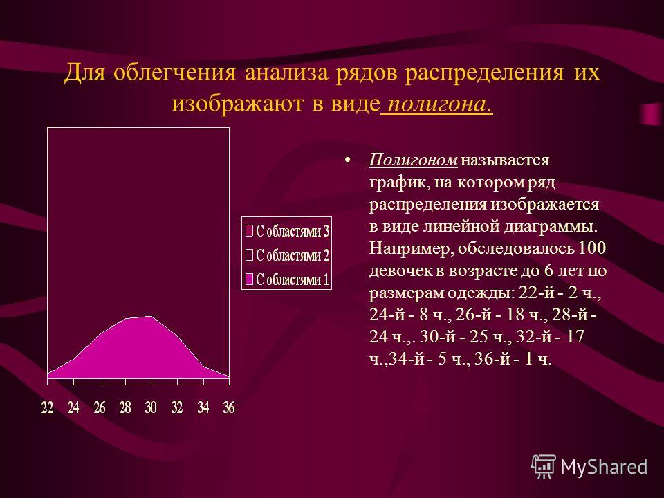 Для облегчения анализа рядов распределения их изображают в виде полигона. Полигоном называется график, на котором ряд распределения изображается в виде линейной диаграммы. Например, обследовалось 100 девочек в возрасте до 6 лет по размерам одежды: 22