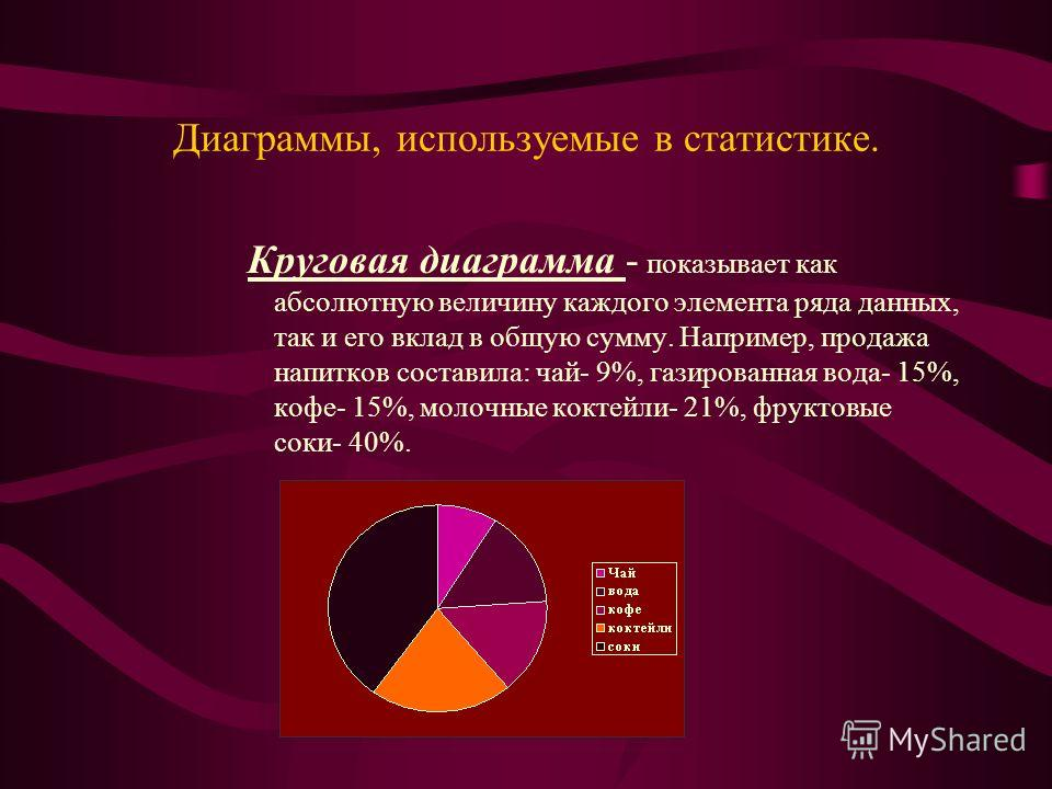 Диаграммы, используемые в статистике. Круговая диаграмма - показывает как абсолютную величину каждого элемента ряда данных, так и его вклад в общую сумму. Например, продажа напитков составила: чай- 9%, газированная вода- 15%, кофе- 15%, молочные кокт