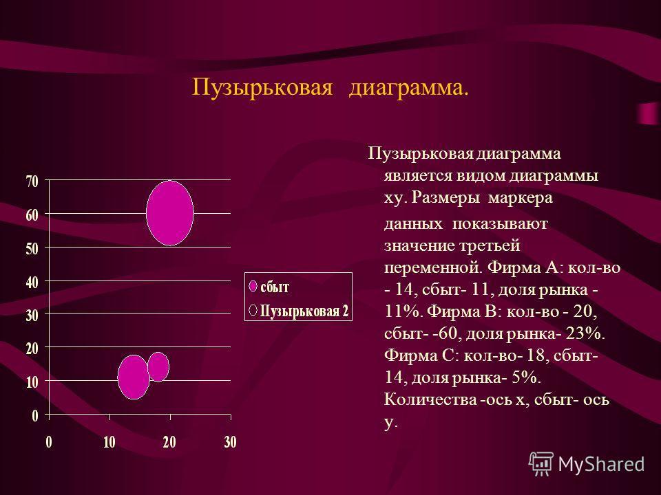 Пузырьковая диаграмма. Пузырьковая диаграмма является видом диаграммы xy. Размеры маркера данных показывают значение третьей переменной. Фирма А: кол-во - 14, сбыт- 11, доля рынка - 11%. Фирма В: кол-во - 20, сбыт- -60, доля рынка- 23%. Фирма С: кол-