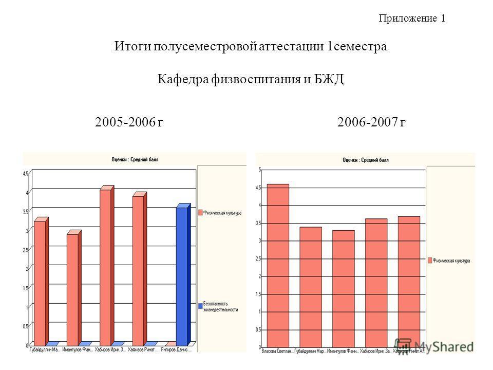 Итоги полусеместровой аттестации 1семестра Кафедра физвоспитания и БЖД 2005-2006 г 2006-2007 г Приложение 1