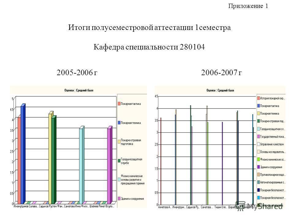 Итоги полусеместровой аттестации 1семестра Кафедра специальности 280104 2005-2006 г 2006-2007 г Приложение 1
