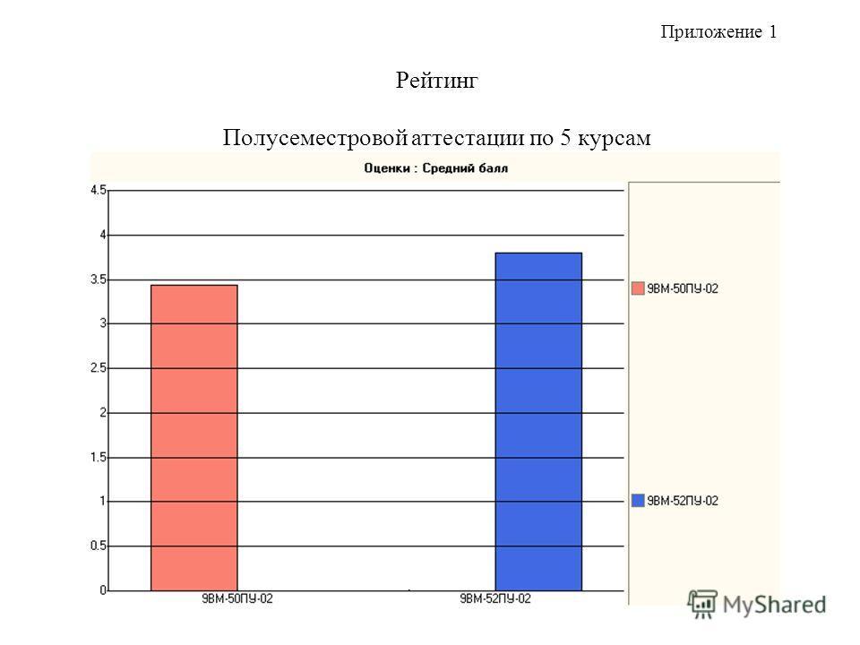 Рейтинг Полусеместровой аттестации по 5 курсам Приложение 1