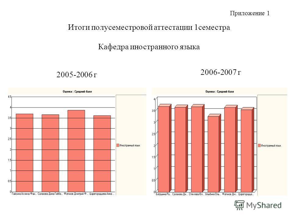 Итоги полусеместровой аттестации 1семестра Кафедра иностранного языка 2005-2006 г 2006-2007 г Приложение 1