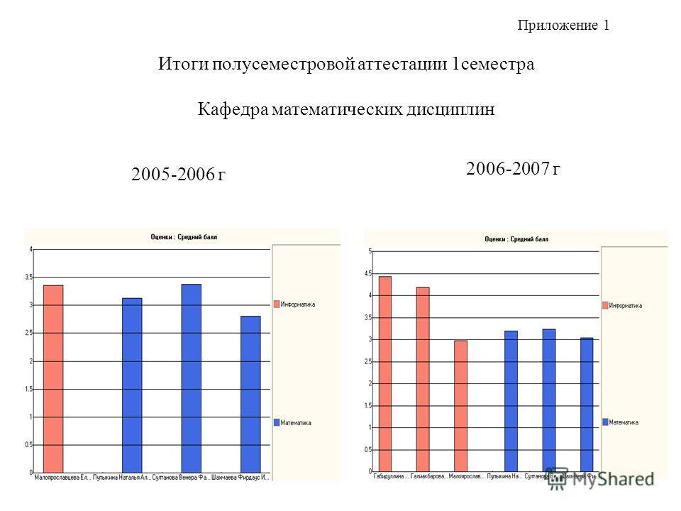 Итоги полусеместровой аттестации 1семестра Кафедра математических дисциплин 2005-2006 г 2006-2007 г Приложение 1