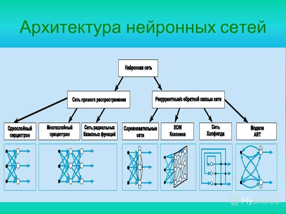 Архитектура нейронных сетей
