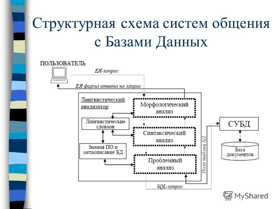 Структурная схема систем общения с Базами Данных