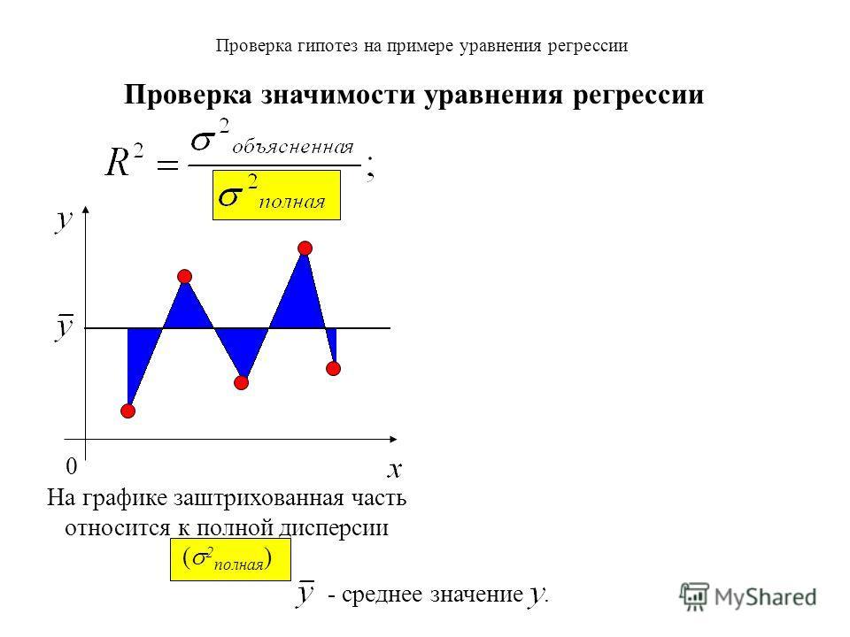 Проверка гипотез на примере уравнения регрессии Проверка значимости уравнения регрессии
