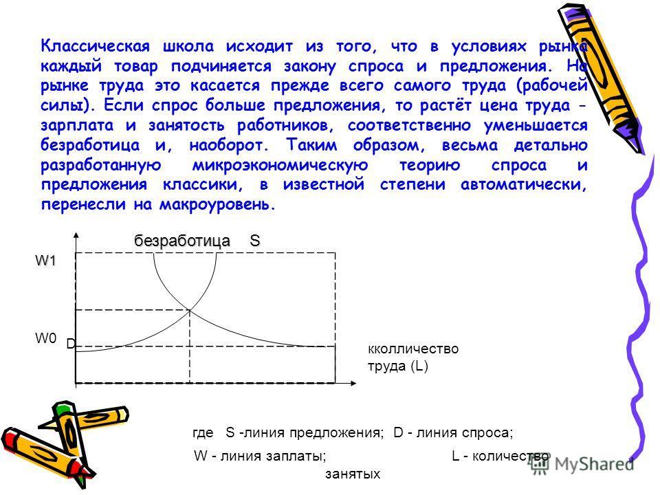безработица S W1 W0 D кколличество труда (L) где S -линия предложения; D - линия спроса; W - линия заплаты; L - количество занятых Классическая школа исходит из того, что в условиях рынка каждый товар подчиняется закону спроса и предложения. На рынке