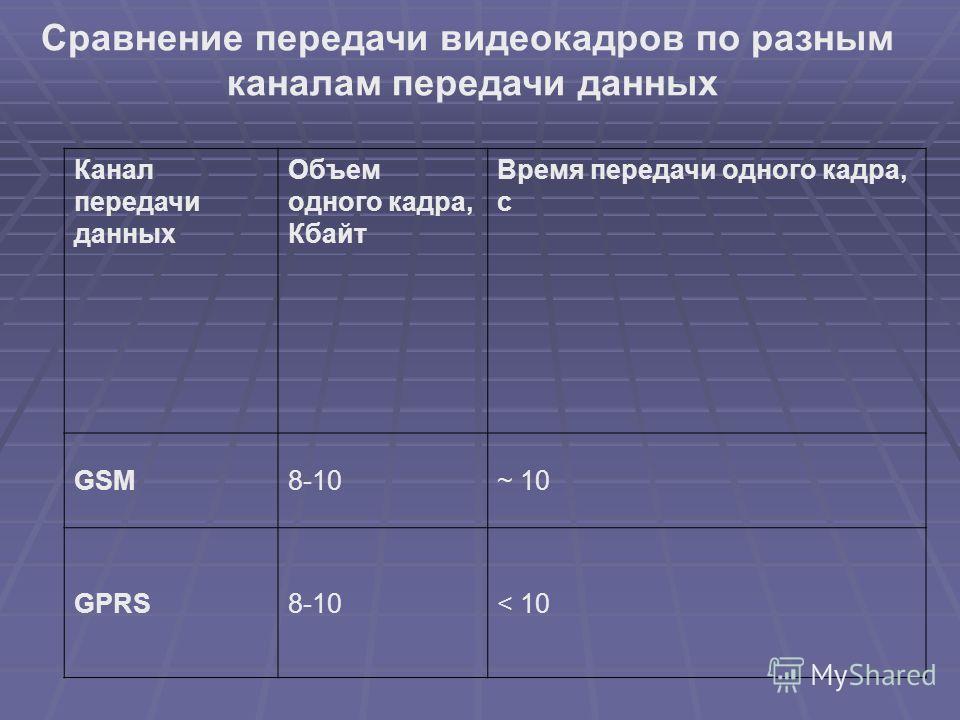 Сравнение передачи видеокадров по разным каналам передачи данных Канал передачи данных Объем одного кадра, Кбайт Время передачи одного кадра, с GSM8-10~ 10 GPRS8-10< 10