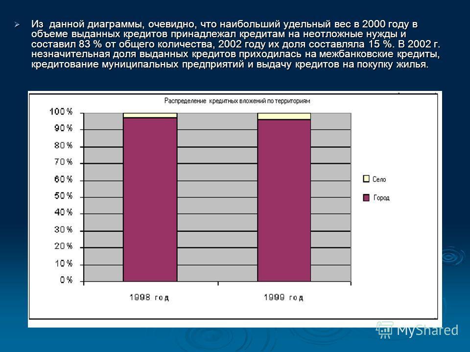 В 2002 г. выданные кредиты на сроки до 3-х месяцев и на 3 – 6 месяцев находились на одном уровне, а в 2003 г. увеличилась доля кредитов на 6 и более месяцев. В 2002 г. выданные кредиты на сроки до 3-х месяцев и на 3 – 6 месяцев находились на одном ур