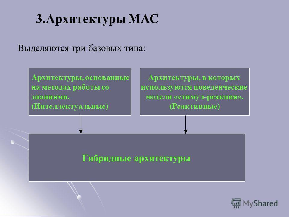 3.Архитектуры МАС Выделяются три базовых типа: Архитектуры, основанные на методах работы со знаниями. (Интеллектуальные) Архитектуры, в которых используются поведенческие модели «стимул-реакция». (Реактивные) Гибридные архитектуры