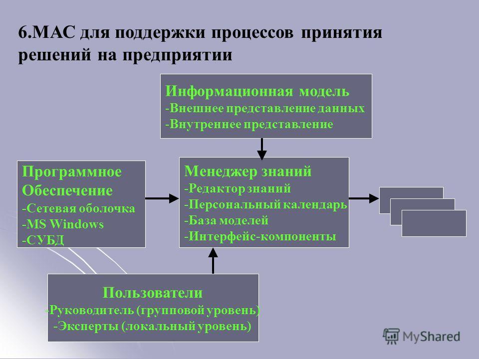 6.МАС для поддержки процессов принятия решений на предприятии Информационная модель -Внешнее представление данных -Внутреннее представление Программное Обеспечение -Сетевая оболочка -MS Windows -СУБД Менеджер знаний -Редактор знаний -Персональный кал
