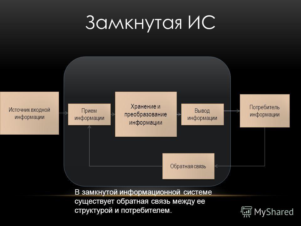 Источник входной информации Прием информации Хранение и преобразование информации Вывод информации Потребитель информации Замкнутая ИС Обратная связь В замкнутой информационной системе существует обратная связь между ее структурой и потребителем.