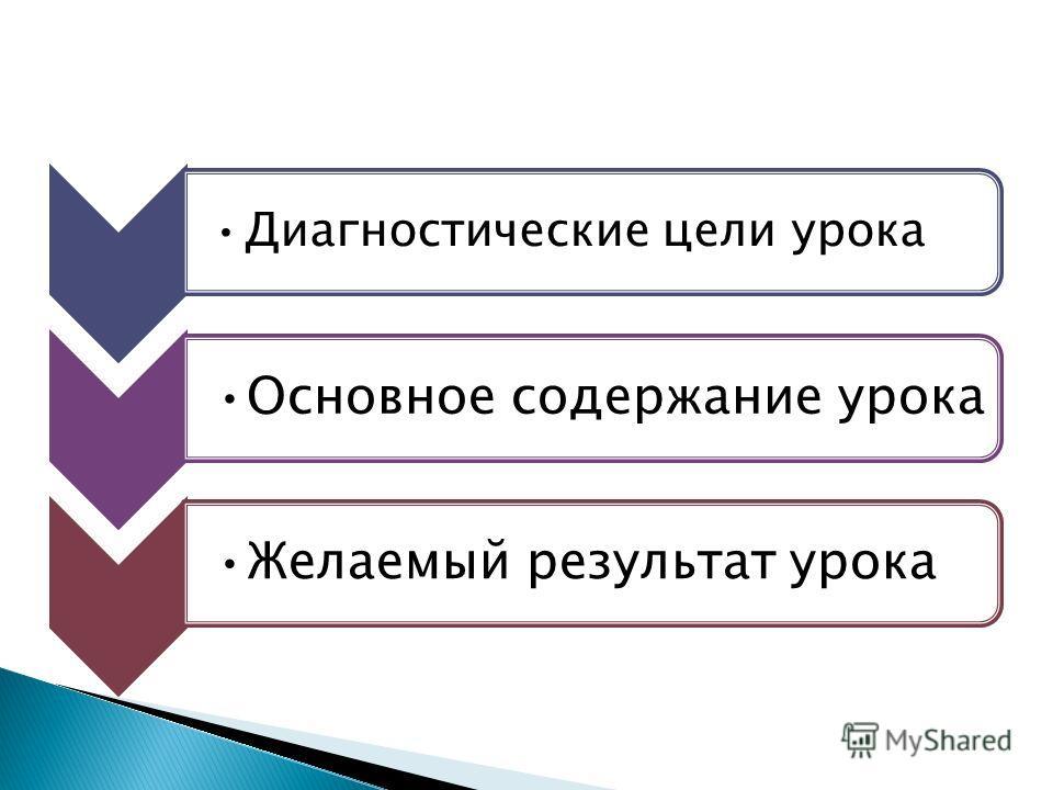 Диагностические цели урока Основное содержание урокаЖелаемый результат урока