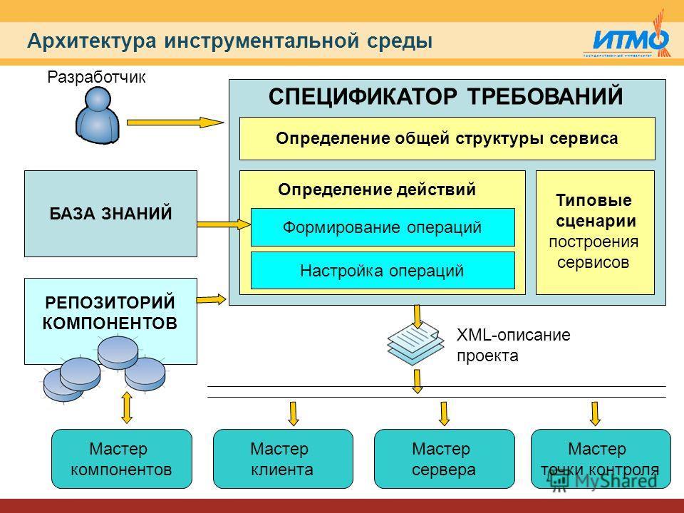 Архитектура инструментальной среды РЕПОЗИТОРИЙ КОМПОНЕНТОВ Определение общей структуры сервиса Формирование операций Настройка операций Типовые сценарии построения сервисов СПЕЦИФИКАТОР ТРЕБОВАНИЙ Определение действий Разработчик XML-описание проекта